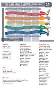 L'elenco delle presenze missionarie nelle 5 missioni diocesane
